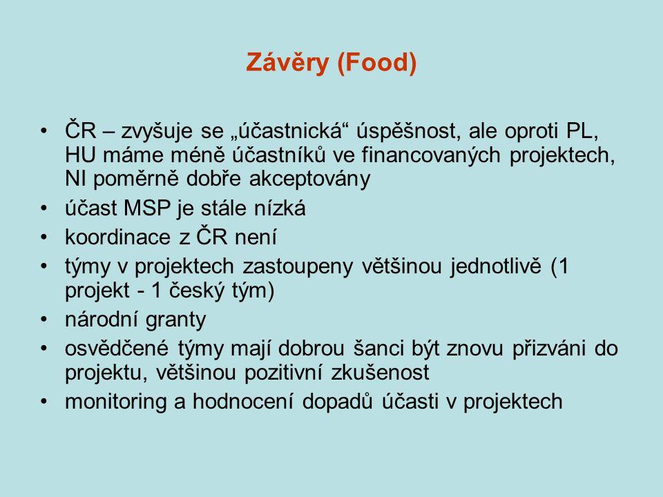 """Závěry (Food) ČR – zvyšuje se """"účastnická úspěšnost, ale oproti PL, HU máme méně účastníků ve financovaných projektech, NI poměrně dobře akceptovány účast MSP je stále nízká koordinace z ČR není týmy v projektech zastoupeny většinou jednotlivě (1 projekt - 1 český tým) národní granty osvědčené týmy mají dobrou šanci být znovu přizváni do projektu, většinou pozitivní zkušenost monitoring a hodnocení dopadů účasti v projektech"""