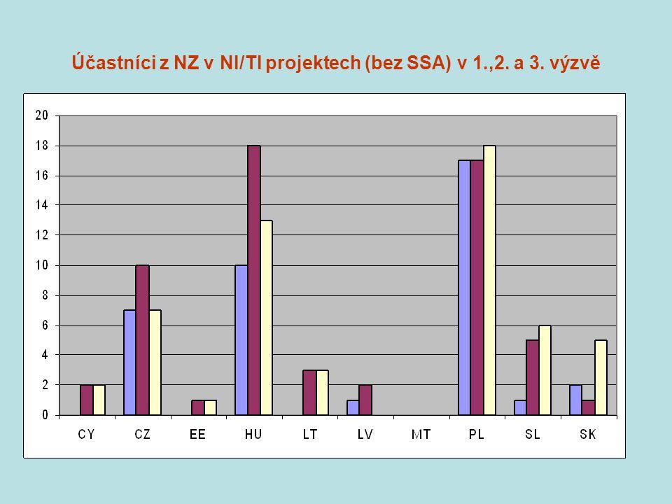 Účastníci z NZ v NI/TI projektech (bez SSA) v 1.,2. a 3. výzvě