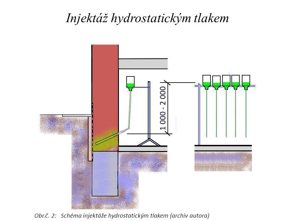 Injektáž hydrostatickým tlakem Obr.č. 2: Schéma injektáže hydrostatickým tlakem (archiv autora)