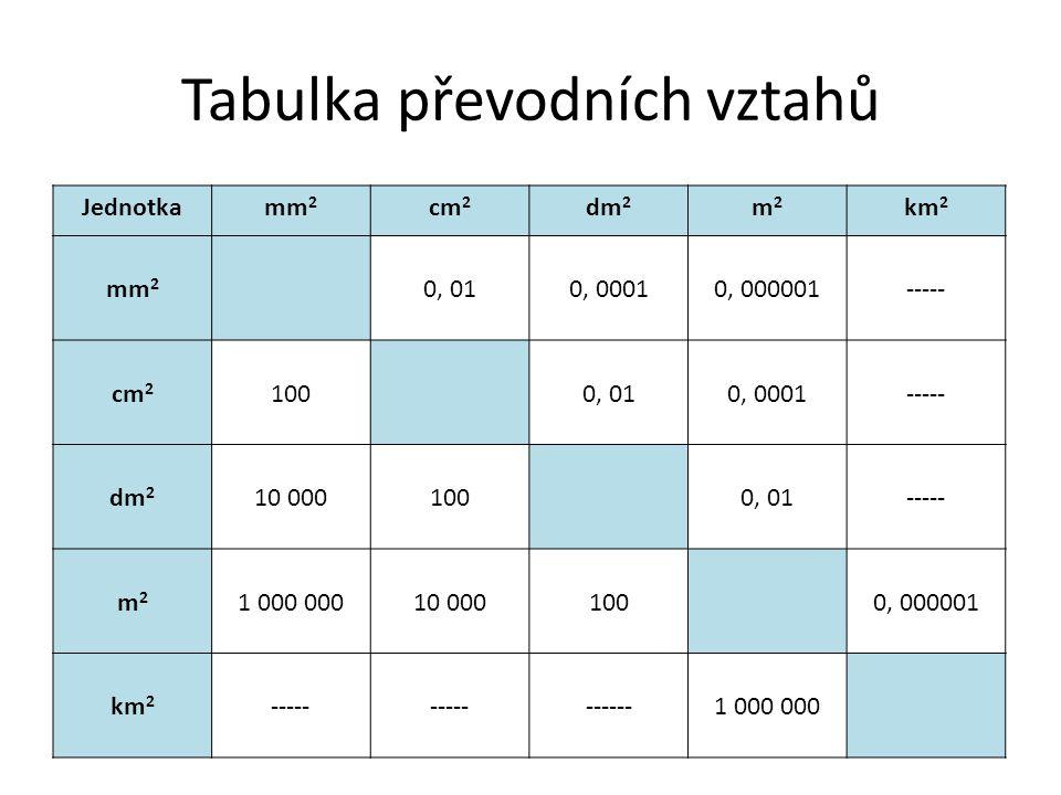 Tabulka převodních vztahů Jednotkamm 2 cm 2 dm 2 m2m2 km 2 mm 2 0, 010, 00010, 000001----- cm 2 1000, 010, 0001----- dm 2 10 0001000, 01----- m2m2 1 0