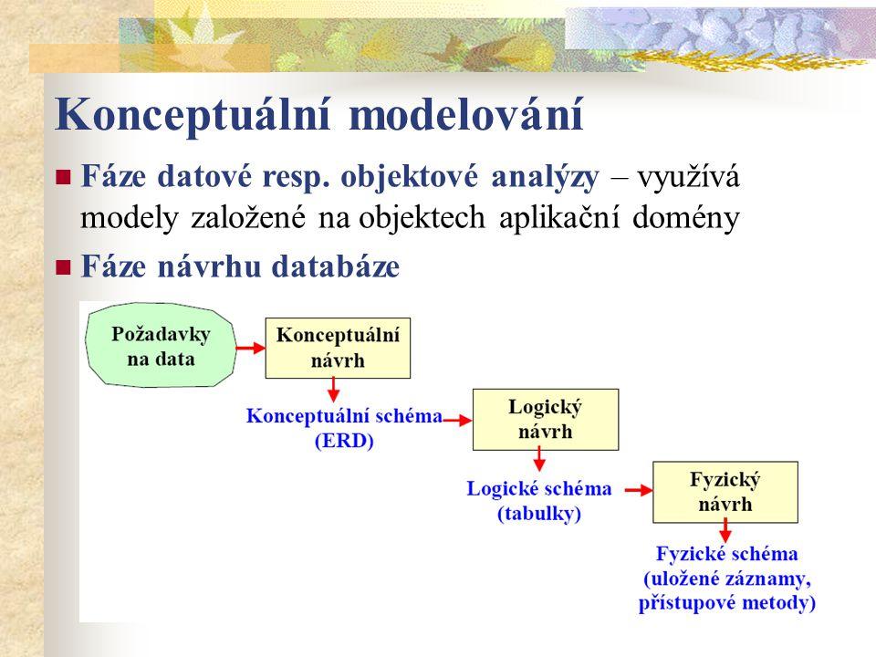 ER model – entitně-relační model Je založen na chápání světa jako množiny základních objektů - entit (Entity) a vztahů (Relationship) mezi nimi.