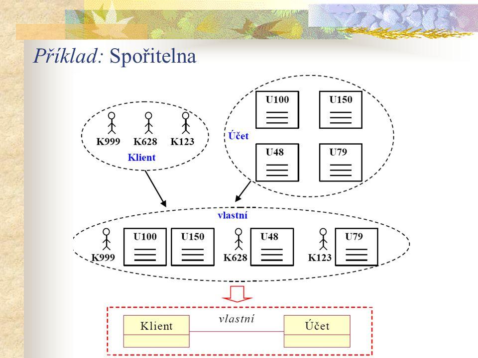 Celkový systém by neměl být zahrnut do ER diagramu Identifikátor entitní množiny - identifikátorem je jednoduchý nebo složený atribut Situace, kdy používáme složené identifikátory: - přirozená identifikace spojením několika atributů - vazební entitní množiny nahrazující vztahové s kardinalitou M:N - u slabých entitních množin - při modelování časových změn - unikátnost hodnoty jen v rámci vyvíjeného systému