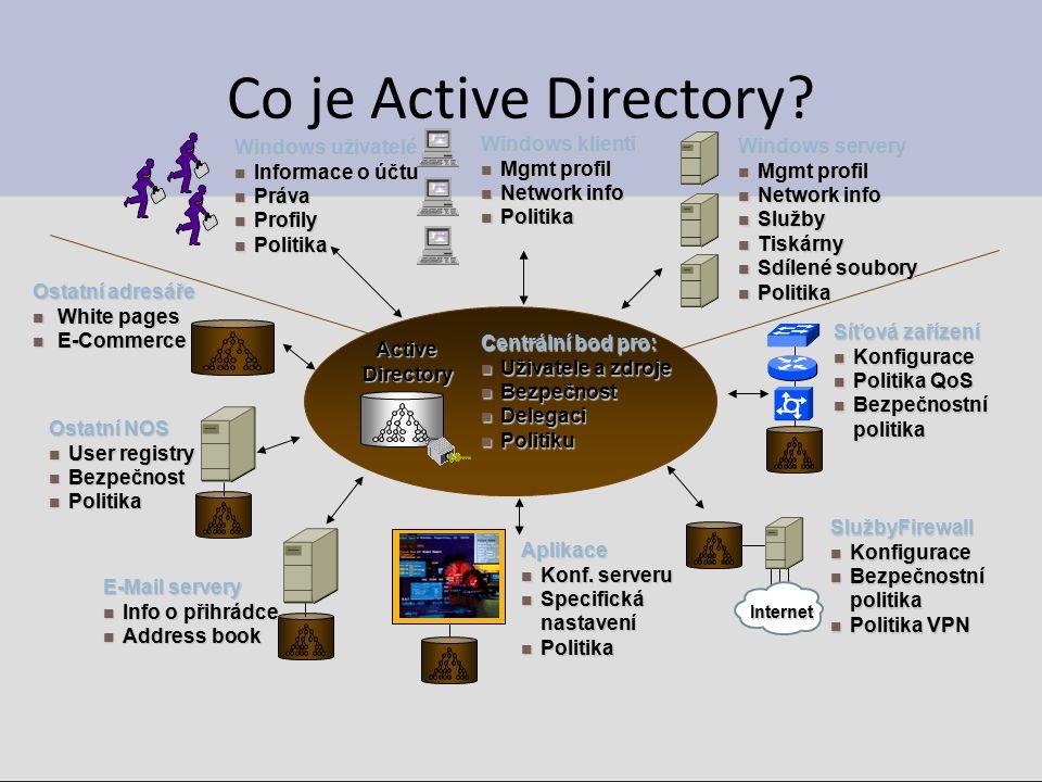 Aplikace Konf. serveru Konf. serveru Specifická nastavení Specifická nastavení Politika Politika Síťová zařízení Konfigurace Konfigurace Politika QoS