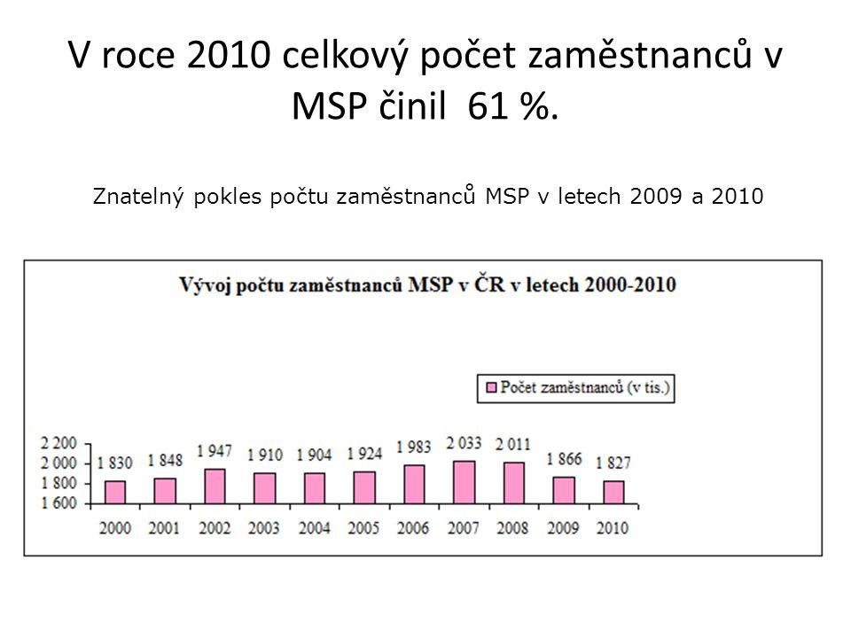 Podíl MSP na celkových výkonech podnikatelské sféry v roce 2010 dosáhl 51,24 %, Pokles výkonů MSP v letech 2009 a 2010