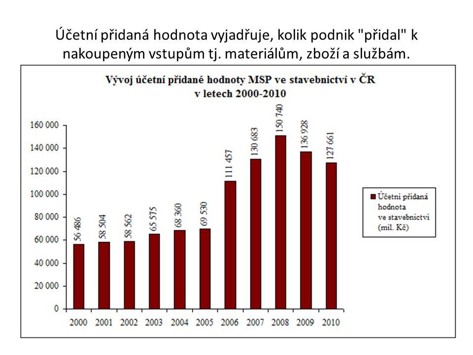 Novelizace legislativy Cíl EU tlačí MPO - snížit administrativní zátěž MSP podnikatelů o 25% do konce roku 2012 Od počátku realizace Plánu se pak ústřední orgány státní správy zabývaly celkem 282 informačními povinnostmi.