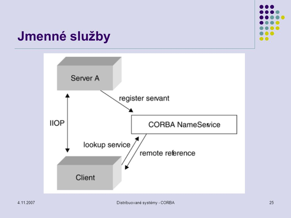 4.11.2007Distribuované systémy - CORBA26 CORBA komunikace původně synchronní, postupně předělána na asynchronní Modely volání objektu synchronní – klient je blokován dokud nepřijme odpověď sémantika at-most-once vhodná pokud volající čeká odpověď, dostane-li odpověď, bylo volání úspěšné nečeká-li volající na výsledek, je vhodné co nejdříve pokračovat (obdoba asynchronního RPC) one way request – metoda volání v CORBA, není zaručeno vyvolání objektu (best effort) deffered synchronous request – po odeslání požadavku klient pokračuje na odpověď čeká později sémantika at-most-once