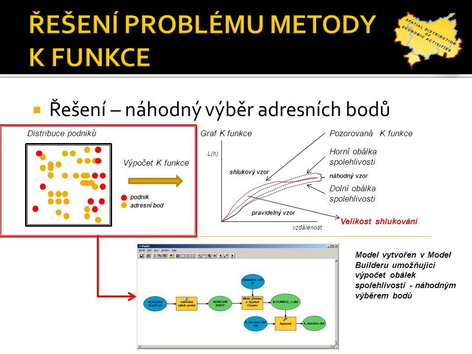  Řešení – náhodný výběr adresních bodů Výpočet K funkce Distribuce podnikůGraf K funkcePozorovaná K funkce Dolní obálka spolehlivosti Horní obálka spolehlivosti vzdálenost L(h) Model vytvořen v Model Builderu umožňující výpočet obálek spolehlivosti - náhodným výběrem bodů podnik adresní bod pravidelný vzor shlukový vzor náhodný vzor Velikost shlukování