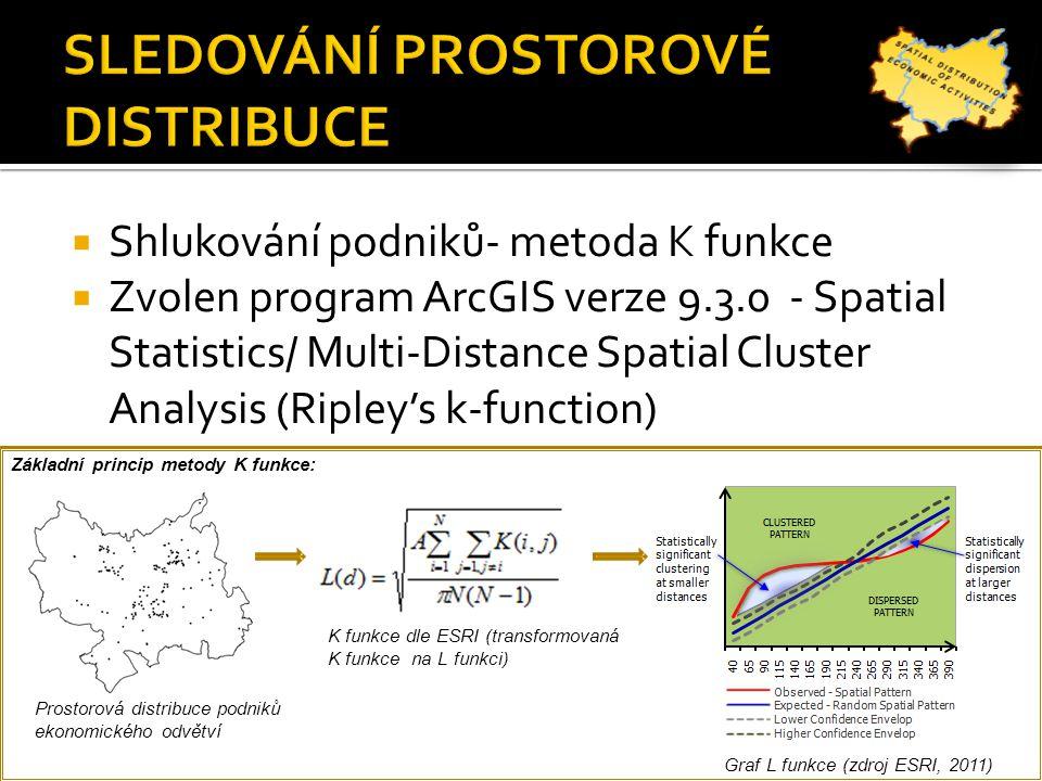  Problém - struktura zástavby území (shlukovaná)  Lokalizace podniků vázána na existující adresní body Prostorová distribuce adresních míst