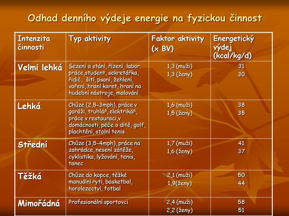 Odhad denního výdeje energie na fyzickou činnost Intenzita činnosti Typ aktivity Faktor aktivity (x BV) Energetický výdej (kcal/kg/d) Velmi lehká Sezení a stání, řízení, labor.