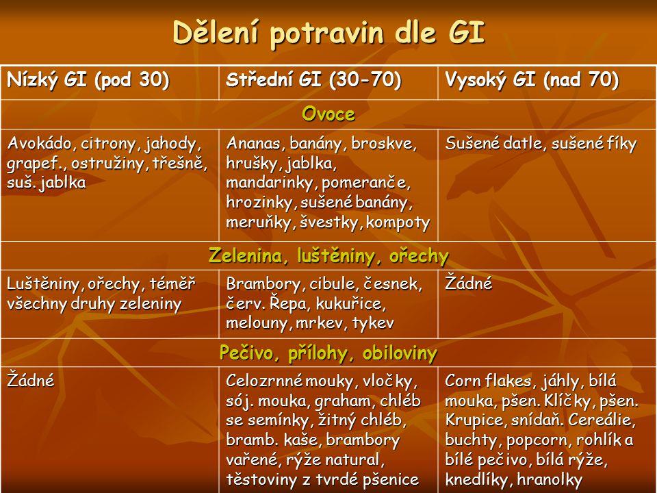 Dělení potravin dle GI Nízký GI (pod 30) Střední GI (30-70) Vysoký GI (nad 70) Ovoce Avokádo, citrony, jahody, grapef., ostružiny, třešně, suš. jablka
