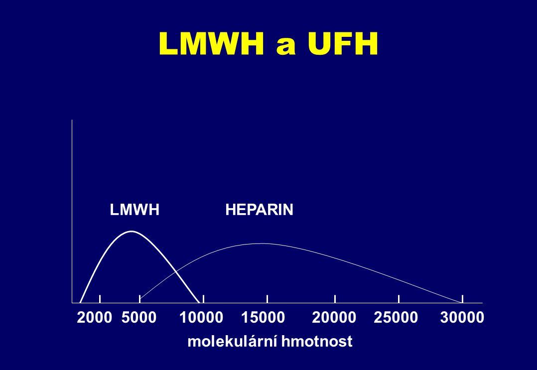 LMWH a UFH LMWH HEPARIN 2000 5000 10000 15000 20000 25000 30000 molekulární hmotnost