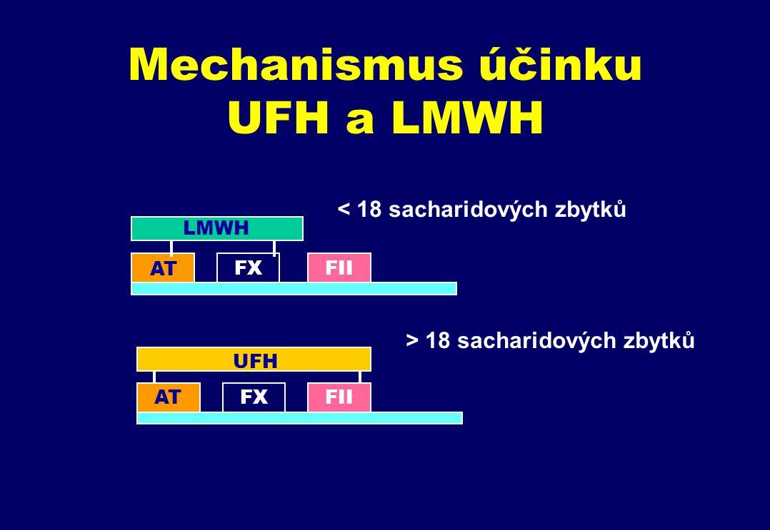Mechanismus účinku UFH a LMWH LMWH FXFII ATFXFII UFH AT < 18 sacharidových zbytků > 18 sacharidových zbytků