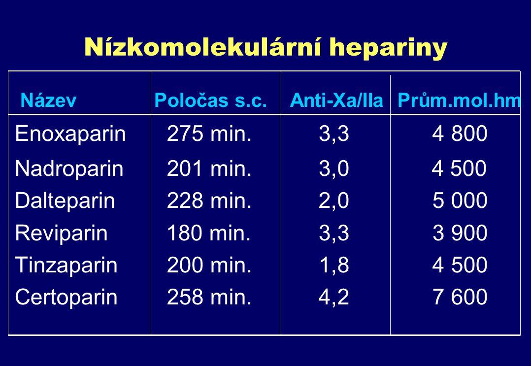 Nízkomolekulární hepariny Název Poločas s.c.