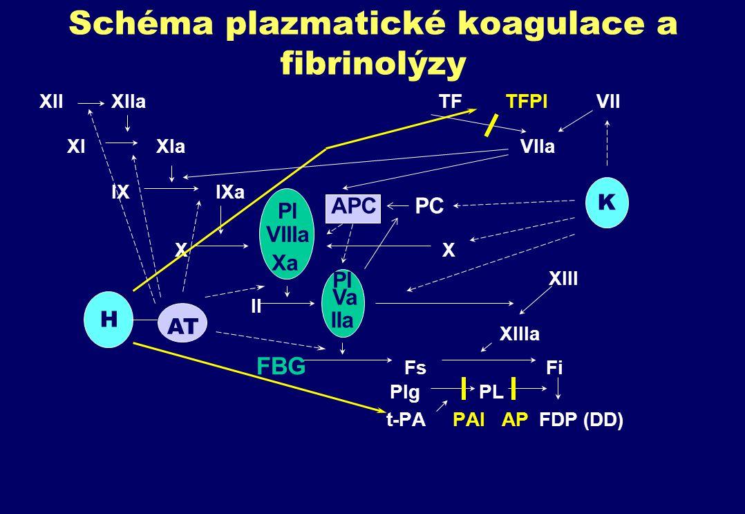 Schéma plazmatické koagulace a fibrinolýzy XII XIIa TF TFPI VII XI XIa VIIa IX IXa X X XIII II XIIIa FBG Fs Fi Plg PL t-PA PAI AP FDP (DD) Pl VIIIa Xa Pl Va IIa AT H K APC PC
