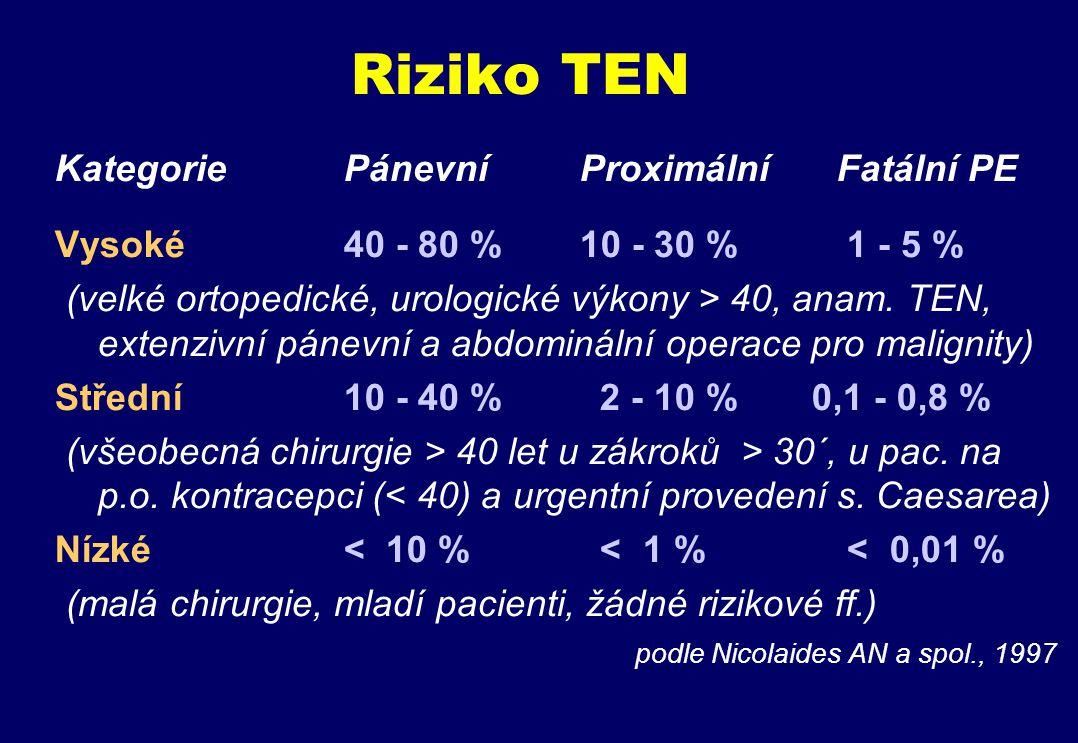 Riziko TEN Kategorie Pánevní Proximální Fatální PE Vysoké 40 - 80 % 10 - 30 % 1 - 5 % (velké ortopedické, urologické výkony > 40, anam.