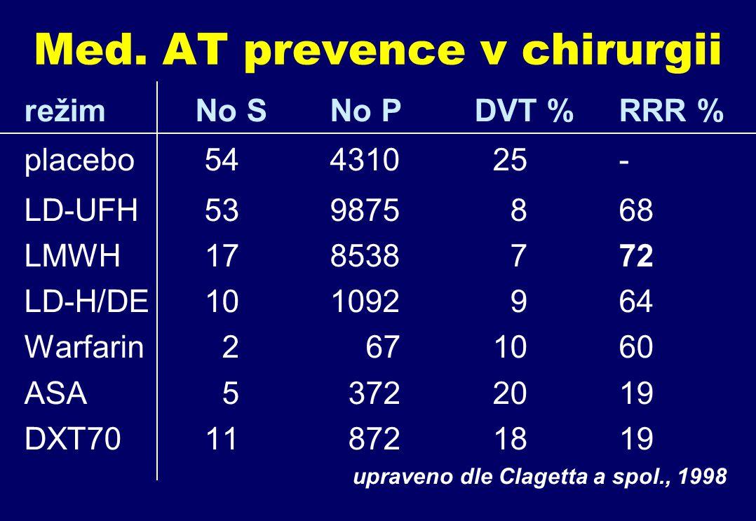 Med. AT prevence v chirurgii režim No S No P DVT % RRR % placebo 54 4310 25 - LD-UFH 53 9875 8 68 LMWH 17 8538 7 72 LD-H/DE 10 1092 9 64 Warfarin 2 67