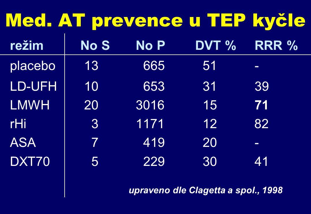 Med. AT prevence u TEP kyčle režim No S No P DVT % RRR % placebo 13 665 51 - LD-UFH 10 653 31 39 LMWH 20 3016 15 71 rHi 3 1171 12 82 ASA 7 419 20 - DX