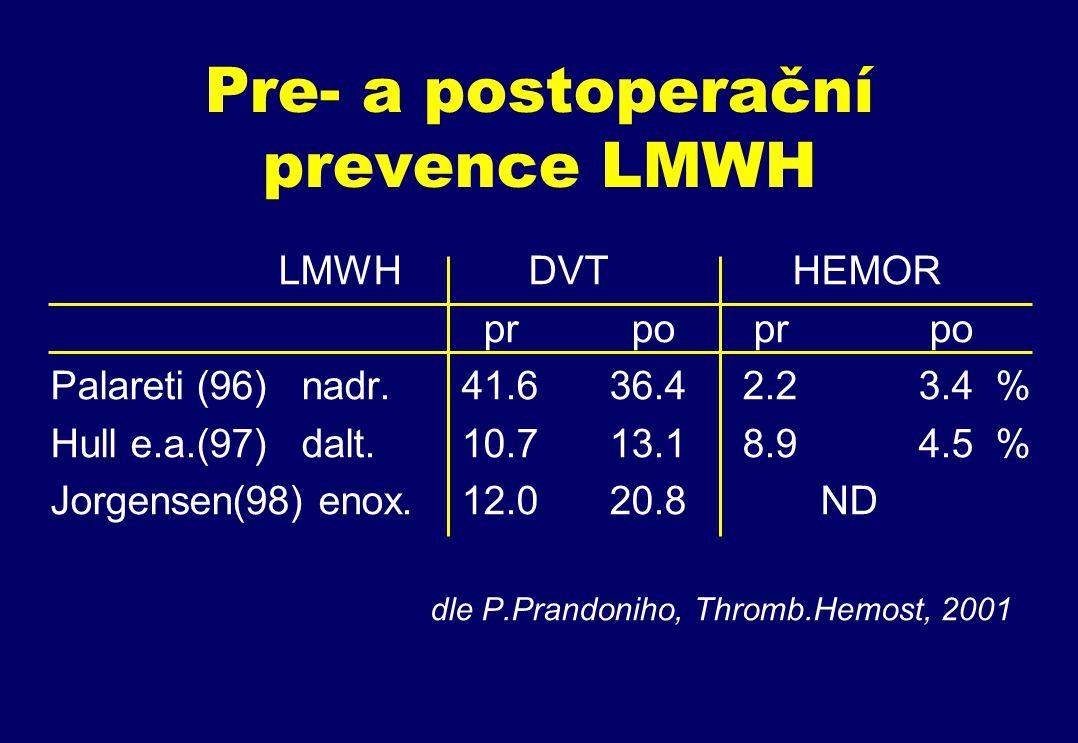 Pre- a postoperační prevence LMWH LMWH DVT HEMOR pr po pr po Palareti (96) nadr.41.6 36.4 2.2 3.4 % Hull e.a.(97) dalt.10.7 13.1 8.9 4.5 % Jorgensen(98) enox.12.0 20.8 ND dle P.Prandoniho, Thromb.Hemost, 2001