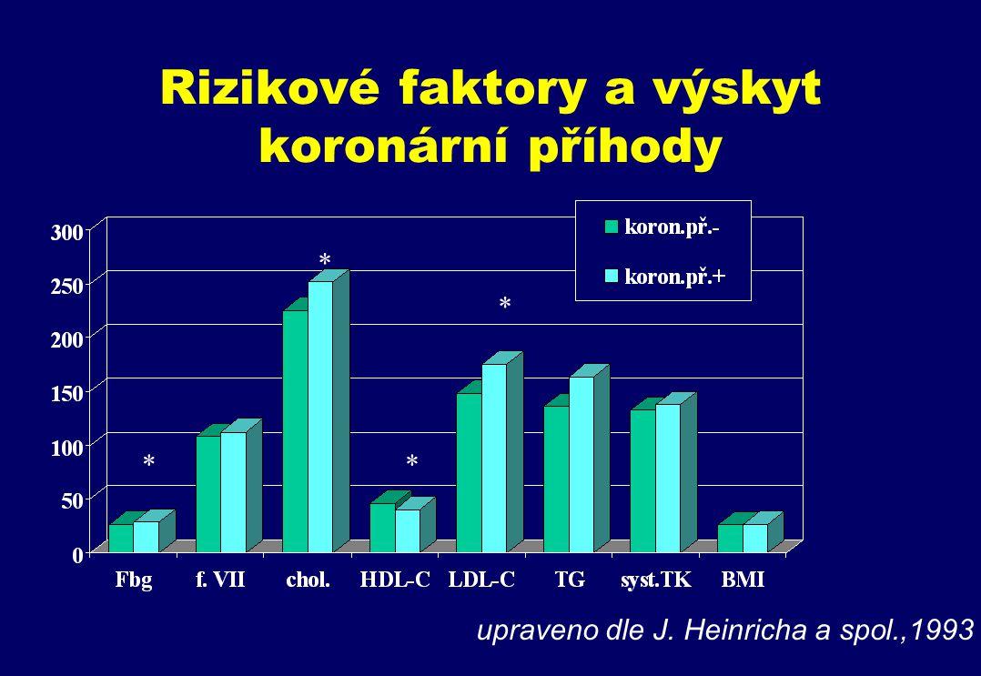 Rizikové faktory a výskyt koronární příhody upraveno dle J. Heinricha a spol.,1993 * * * *