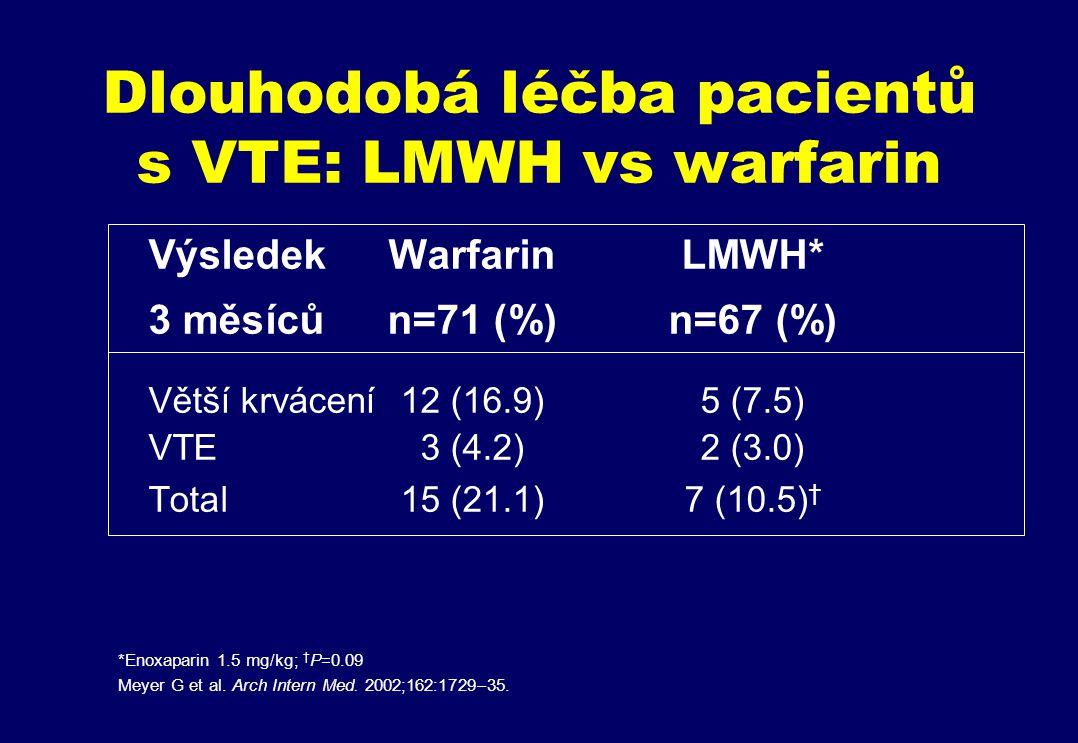 Dlouhodobá léčba pacientů s VTE: LMWH vs warfarin VýsledekWarfarinLMWH* 3 měsícůn=71 (%)n=67 (%) Větší krvácení 12 (16.9)5 (7.5) VTE 3 (4.2)2 (3.0) Total15 (21.1)7 (10.5) † *Enoxaparin 1.5 mg/kg; † P=0.09 Meyer G et al.