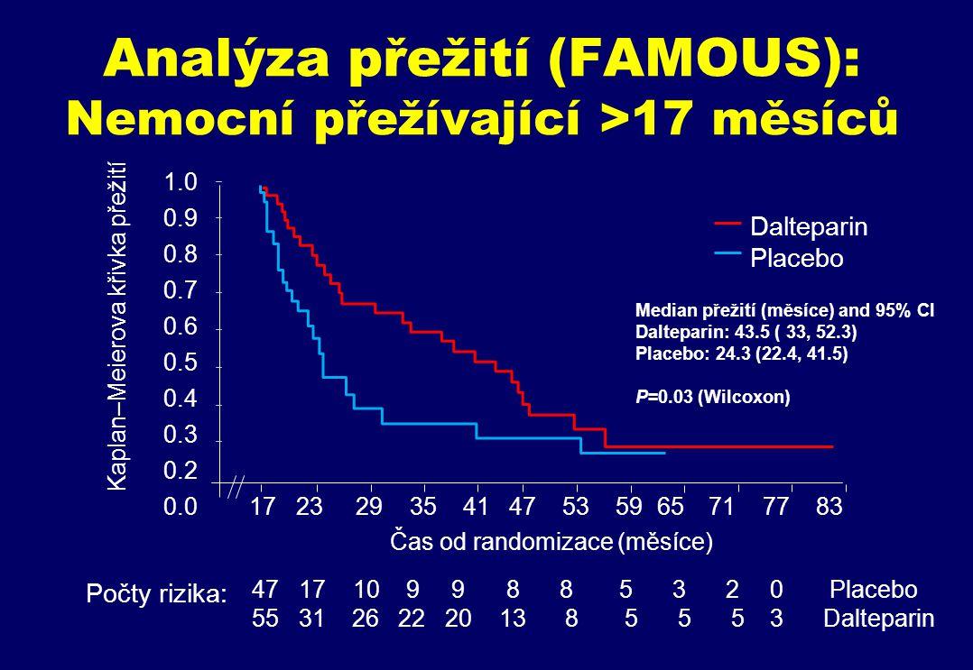 Analýza přežití (FAMOUS): Nemocní přežívající >17 měsíců Kaplan–Meierova křivka přežití 17 23 29 35 41 47 53 59 6571 77 83 1.0 0.9 0.8 0.7 0.6 0.5 0.4 0.3 0.2 0.0 4717 10 9 9 8 8 5 3 2 0 Placebo 55 31 26 22 20 13 8 5 5 53 Dalteparin Čas od randomizace (měsíce) Počty rizika: Dalteparin Placebo Median přežití (měsíce) and 95% CI Dalteparin: 43.5 ( 33, 52.3) Placebo: 24.3 (22.4, 41.5) P=0.03 (Wilcoxon)