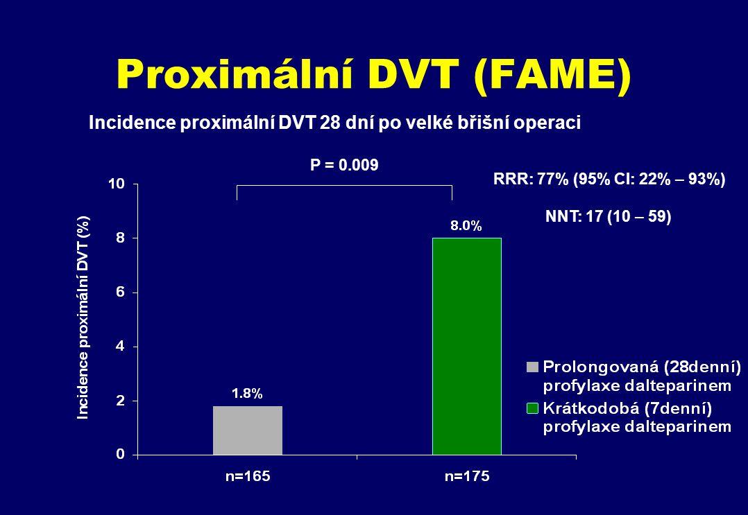 Proximální DVT (FAME) P = 0.009 Incidence proximální DVT 28 dní po velké břišní operaci RRR: 77% (95% CI: 22% – 93%) NNT: 17 (10 – 59)