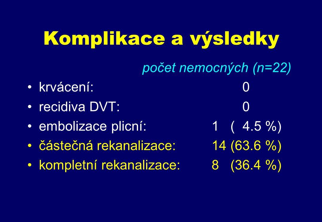 Komplikace a výsledky počet nemocných (n=22) krvácení:0 recidiva DVT:0 embolizace plicní:1 ( 4.5 %) částečná rekanalizace:14 (63.6 %) kompletní rekanalizace:8 (36.4 %)