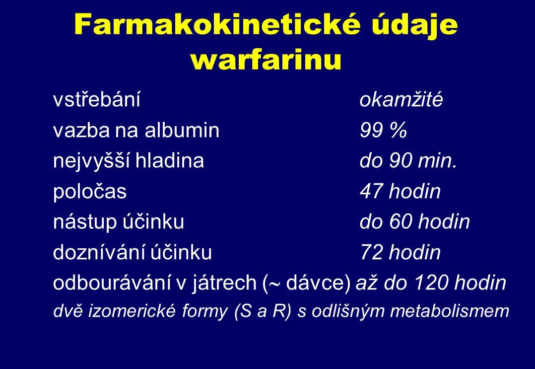 Farmakokinetické údaje warfarinu vstřebání okamžité vazba na albumin99 % nejvyšší hladina do 90 min.