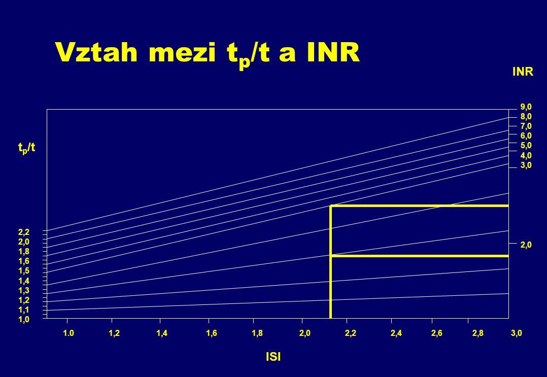 1.0 1,2 1,4 1,6 1,8 2,0 2,2 2,4 2,6 2,8 3,0 2,0 3,0 9,0 8,0 7,0 6,0 5,0 4,0 2,2 2,0 1,8 1,6 1,5 1,4 1,3 1,2 1,1 1,0 ISI t p /t INR Vztah mezi t p /t a INR