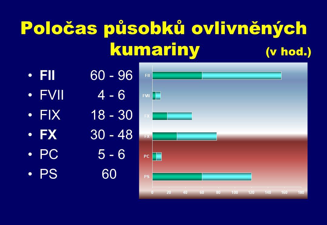 Poločas působků ovlivněných kumariny (v hod.) FII60 - 96 FVII 4 - 6 FIX18 - 30 FX30 - 48 PC 5 - 6 PS 60