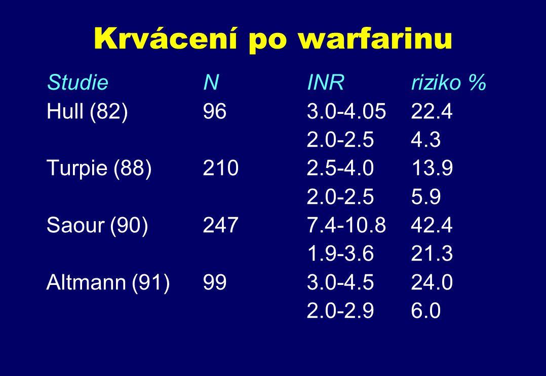 Krvácení po warfarinu StudieNINRriziko % Hull (82)963.0-4.0522.4 2.0-2.54.3 Turpie (88)2102.5-4.013.9 2.0-2.55.9 Saour (90)2477.4-10.842.4 1.9-3.621.3 Altmann (91)993.0-4.524.0 2.0-2.96.0
