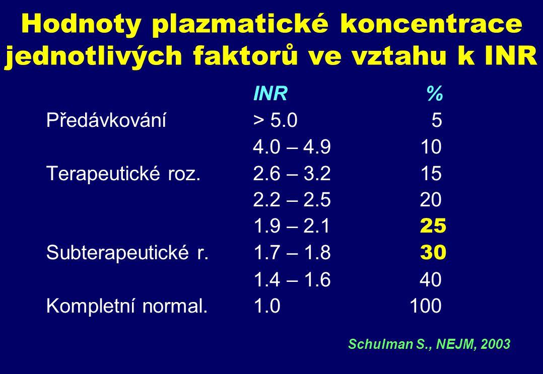 Hodnoty plazmatické koncentrace jednotlivých faktorů ve vztahu k INR INR % Předávkování> 5.0 5 4.0 – 4.9 10 Terapeutické roz.2.6 – 3.2 15 2.2 – 2.5 20 1.9 – 2.1 25 Subterapeutické r.1.7 – 1.8 30 1.4 – 1.6 40 Kompletní normal.1.0100 Schulman S., NEJM, 2003