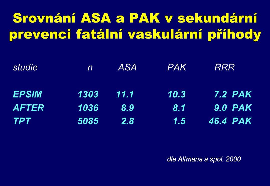 Srovnání ASA a PAK v sekundární prevenci fatální vaskulární příhody studie n ASA PAK RRR EPSIM 130311.110.3 7.2 PAK AFTER 1036 8.9 8.1 9.0 PAK TPT 5085 2.8 1.5 46.4 PAK dle Altmana a spol.