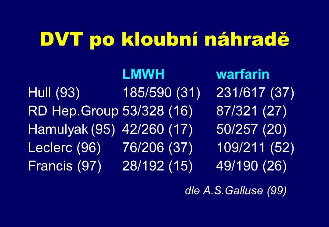 DVT po kloubní náhradě LMWHwarfarin Hull (93)185/590 (31)231/617 (37) RD Hep.Group53/328 (16)87/321 (27) Hamulyak(95)42/260 (17)50/257 (20) Leclerc (96)76/206 (37)109/211 (52) Francis (97)28/192 (15)49/190 (26) dle A.S.Galluse (99)