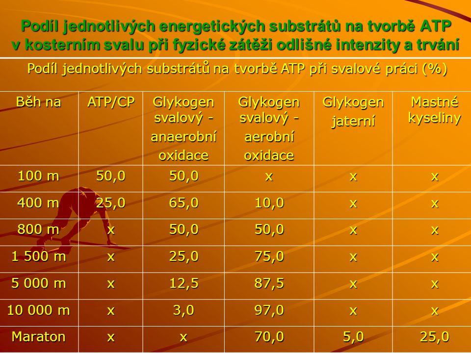 Podíl jednotlivých energetických substrátů na tvorbě ATP v kosterním svalu při fyzické zátěži odlišné intenzity a trvání Podíl jednotlivých substrátů na tvorbě ATP při svalové práci (%) Běh na ATP/CP Glykogen svalový - anaerobníoxidace aerobníoxidaceGlykogenjaterní Mastné kyseliny 100 m 50,050,0xxx 400 m 25,065,010,0xx 800 m x50,050,0xx 1 500 m x25,075,0xx 5 000 m x12,587,5xx 10 000 m x3,097,0xx Maratonxx70,05,025,0