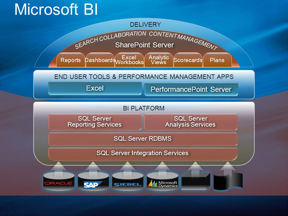 BI PLATFORM SQL Server Reporting Services SQL Server Analysis Services SQL Server RDBMS SQL Server Integration Services SharePoint Server DELIVERY ReportsDashboardsExcelWorkbooksAnalyticViewsScorecardsPlans END USER TOOLS & PERFORMANCE MANAGEMENT APPS PerformancePoint Server Excel Microsoft BI