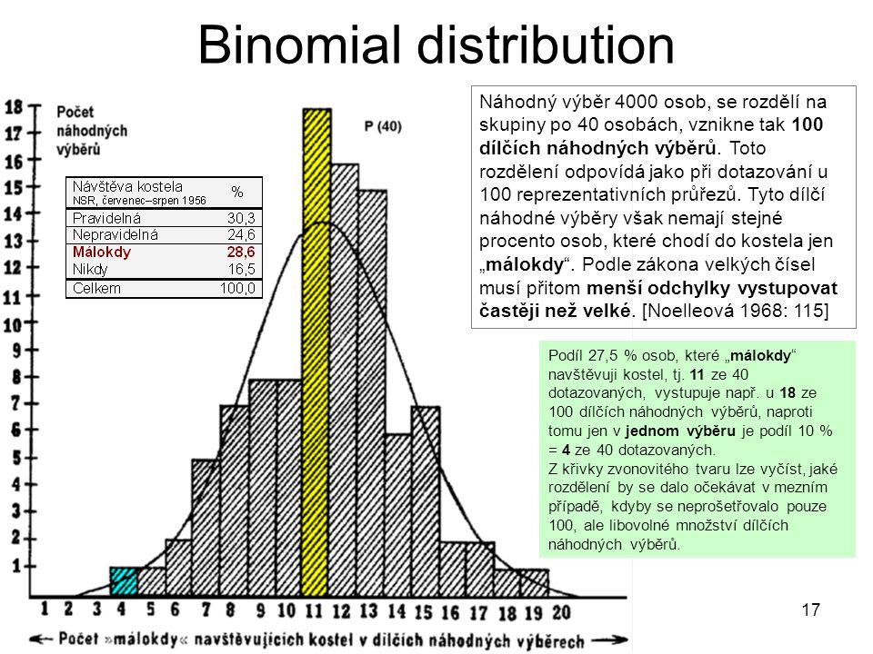 17 Binomial distribution Náhodný výběr 4000 osob, se rozdělí na skupiny po 40 osobách, vznikne tak 100 dílčích náhodných výběrů. Toto rozdělení odpoví