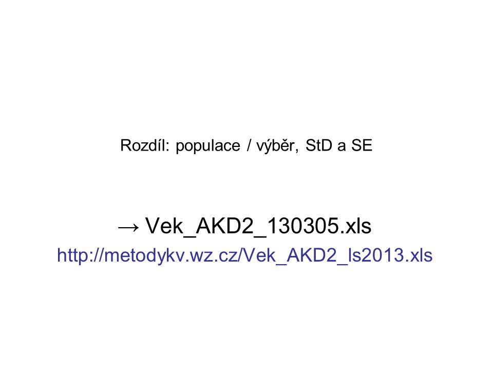 Rozdíl: populace / výběr, StD a SE → Vek_AKD2_130305.xls http://metodykv.wz.cz/Vek_AKD2_ls2013.xls