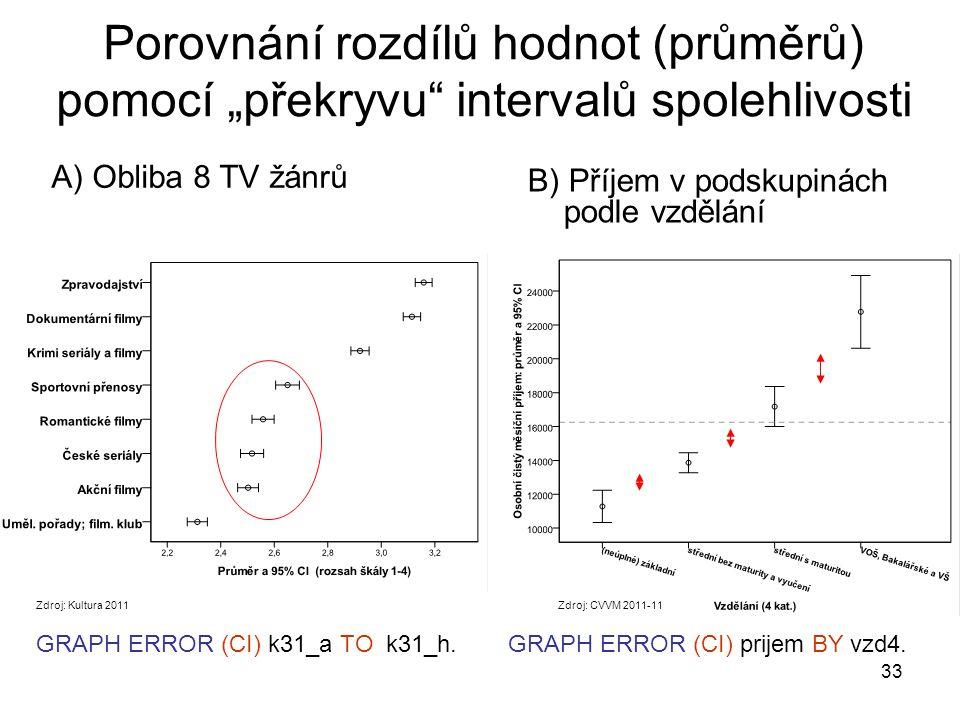 """33 Porovnání rozdílů hodnot (průměrů) pomocí """"překryvu"""" intervalů spolehlivosti B) Příjem v podskupinách podle vzdělání A) Obliba 8 TV žánrů GRAPH ERR"""