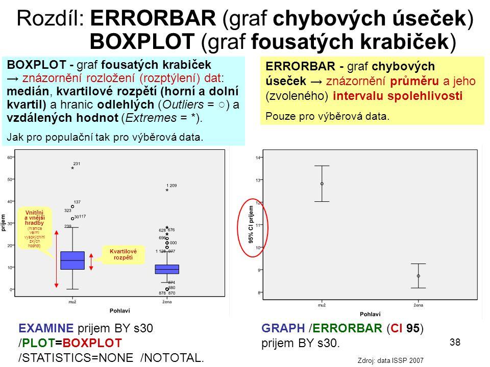 38 Rozdíl: ERRORBAR (graf chybových úseček) BOXPLOT (graf fousatých krabiček) ERRORBAR - graf chybových úseček → znázornění průměru a jeho (zvoleného)