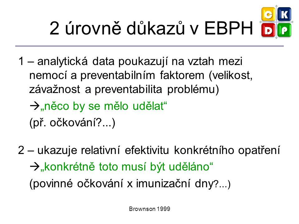 Brownson 1999 2 úrovně důkazů v EBPH 1 – analytická data poukazují na vztah mezi nemocí a preventabilním faktorem (velikost, závažnost a preventabilit