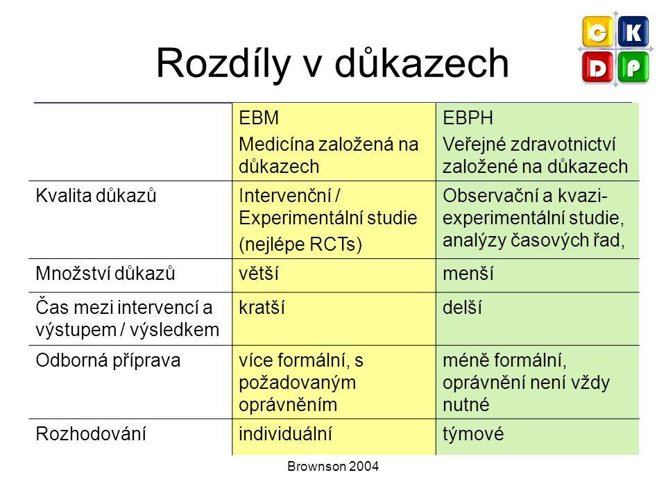 Brownson 2004 Rozdíly v důkazech EBM Medicína založená na důkazech EBPH Veřejné zdravotnictví založené na důkazech Kvalita důkazůIntervenční / Experim