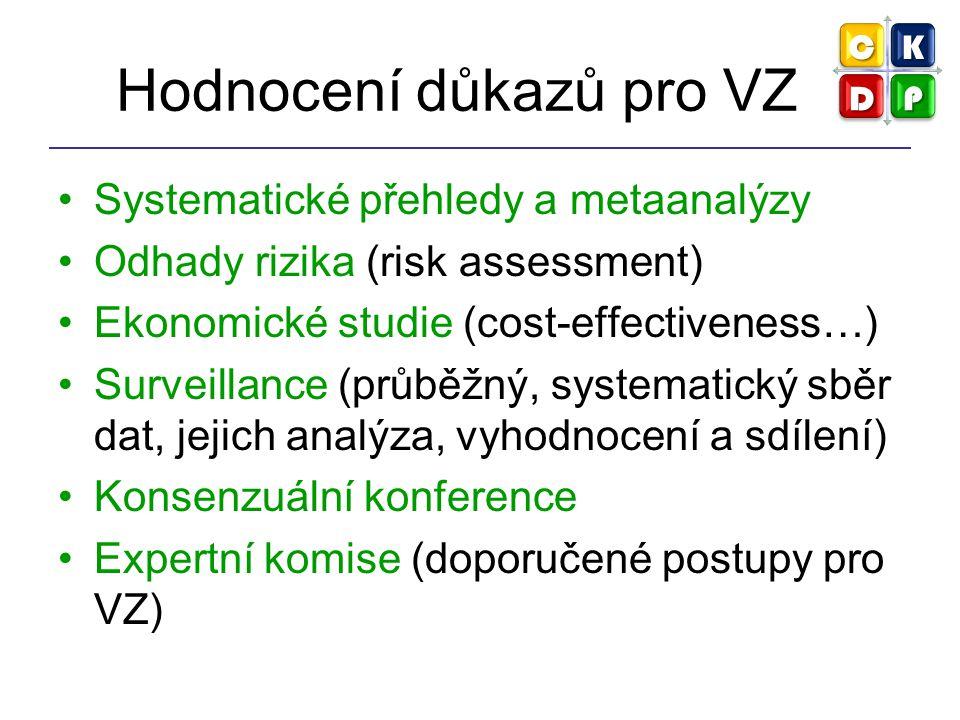 Hodnocení důkazů pro VZ Systematické přehledy a metaanalýzy Odhady rizika (risk assessment) Ekonomické studie (cost-effectiveness…) Surveillance (průb