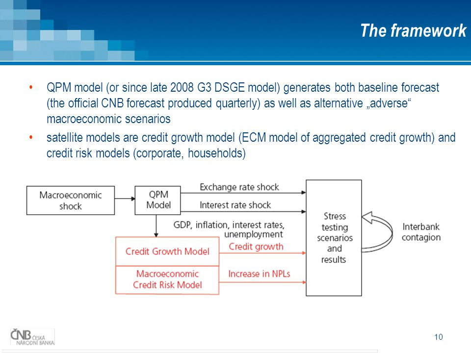 "10 The framework QPM model (or since late 2008 G3 DSGE model) generates both baseline forecast (the official CNB forecast produced quarterly) as well as alternative ""adverse macroeconomic scenarios satellite models are credit growth model (ECM model of aggregated credit growth) and credit risk models (corporate, households)"