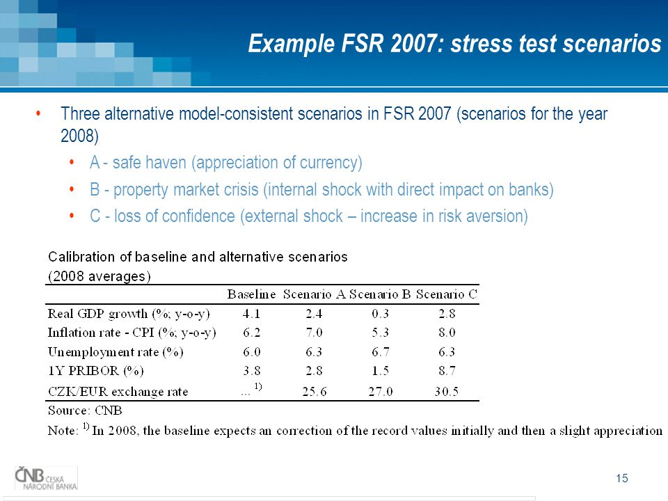 15 Example FSR 2007: stress test scenarios Three alternative model-consistent scenarios in FSR 2007 (scenarios for the year 2008) A - safe haven (appreciation of currency) B - property market crisis (internal shock with direct impact on banks) C - loss of confidence (external shock – increase in risk aversion)