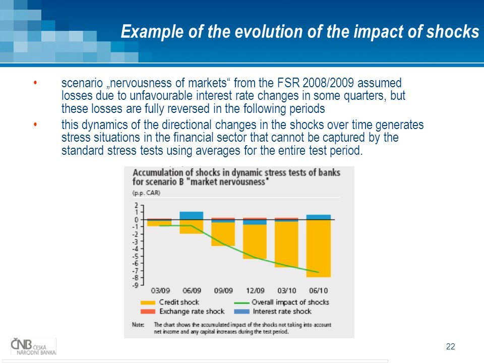 "22 scenario ""nervousness of markets from the FSR 2008/2009 assumed losses due to unfavourable interest rate changes in some quarters, but these losses are fully reversed in the following periods this dynamics of the directional changes in the shocks over time generates stress situations in the financial sector that cannot be captured by the standard stress tests using averages for the entire test period."