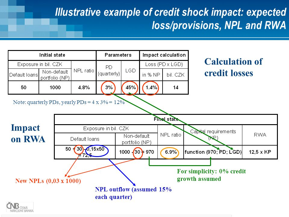 Illustrative example of credit shock impact: expected loss/provisions, NPL and RWA Calculation of credit losses Impact on RWA New NPLs (0,03 x 1000) NPL outflow (assumed 15% each quarter) For simplicity: 0% credit growth assumed Note: quarterly PDs, yearly PDs = 4 x 3% = 12%