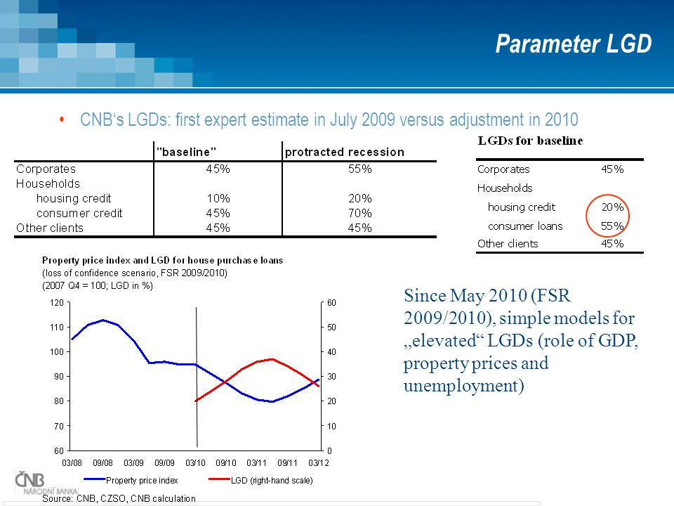 "CNB's LGDs: first expert estimate in July 2009 versus adjustment in 2010 Parameter LGD Since May 2010 (FSR 2009/2010), simple models for ""elevated LGDs (role of GDP, property prices and unemployment)"