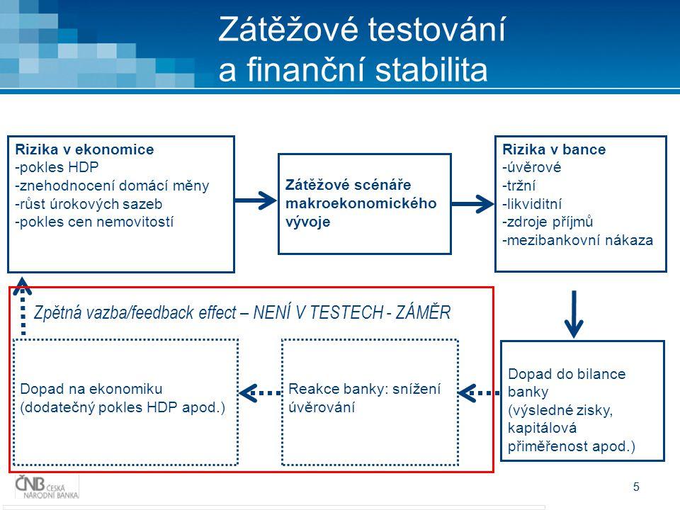 5 5 Zátěžové testování a finanční stabilita Rizika v ekonomice -pokles HDP -znehodnocení domácí měny -růst úrokových sazeb -pokles cen nemovitostí Zpětná vazba/feedback effect – NENÍ V TESTECH - ZÁMĚR Zátěžové scénáře makroekonomického vývoje Rizika v bance -úvěrové -tržní -likviditní -zdroje příjmů -mezibankovní nákaza Dopad na ekonomiku (dodatečný pokles HDP apod.) Reakce banky: snížení úvěrování Dopad do bilance banky (výsledné zisky, kapitálová přiměřenost apod.)