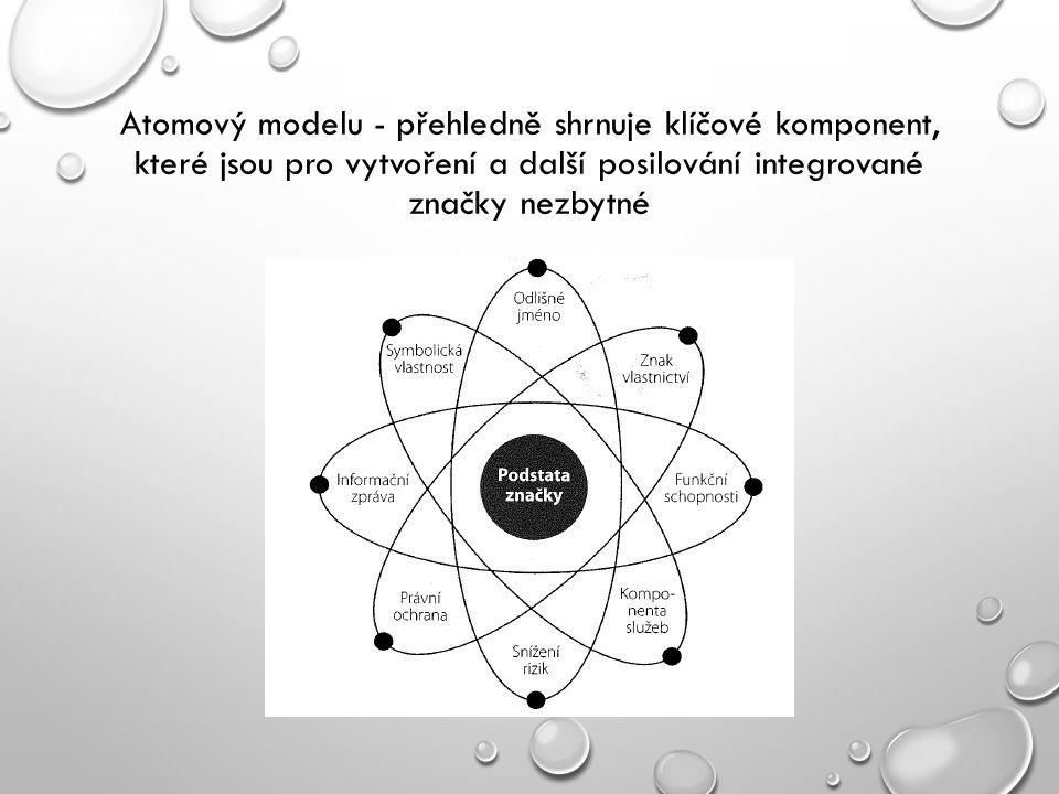 Atomový modelu - přehledně shrnuje klíčové komponent, které jsou pro vytvoření a další posilování integrované značky nezbytné